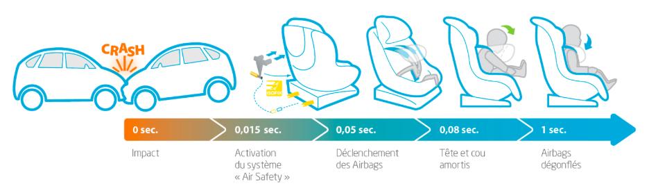 airbag integre siege auto